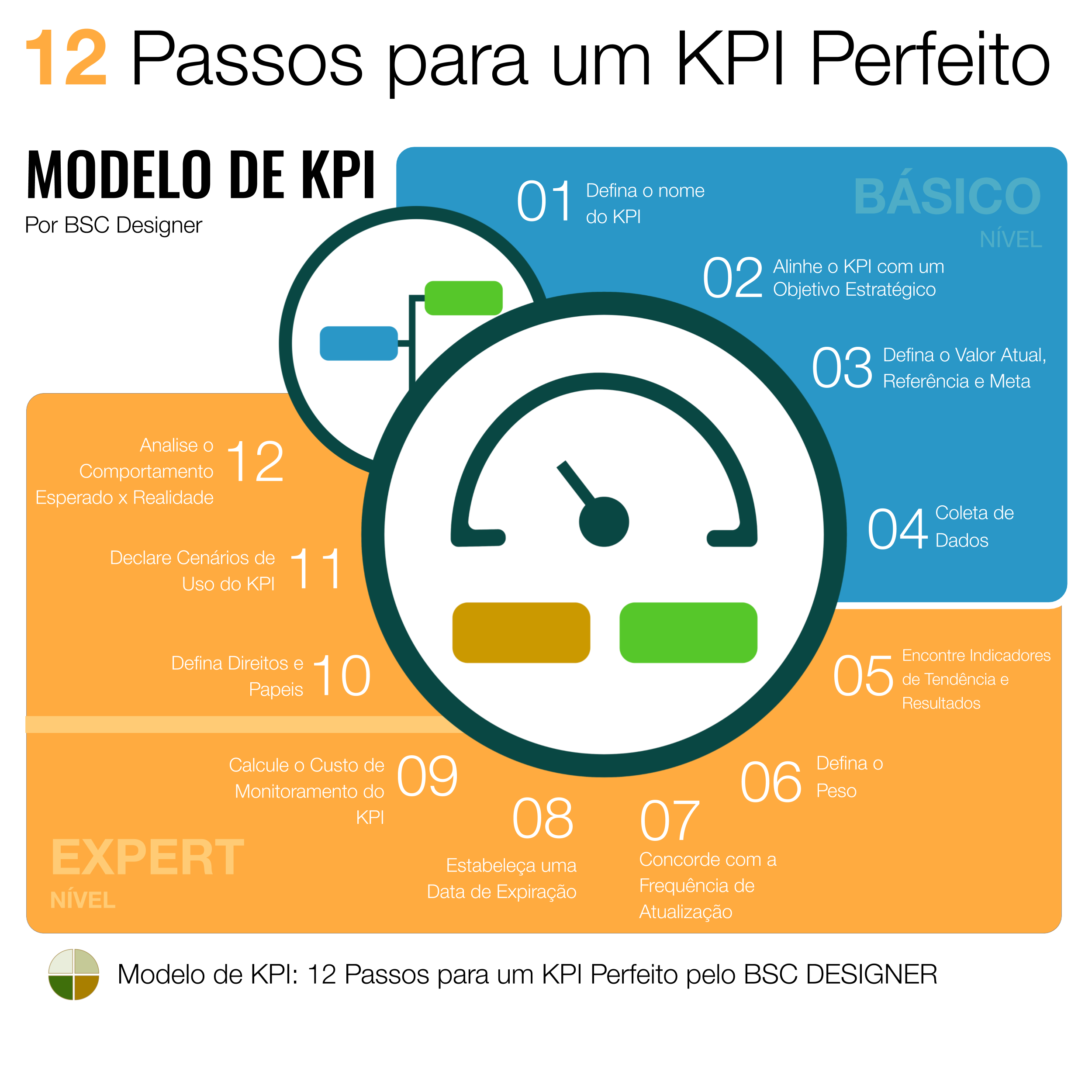 Modelo de KPI: 12 etapas para um KPI perfeito