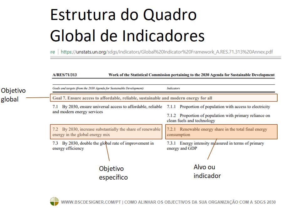 A estrutura global de indicadores