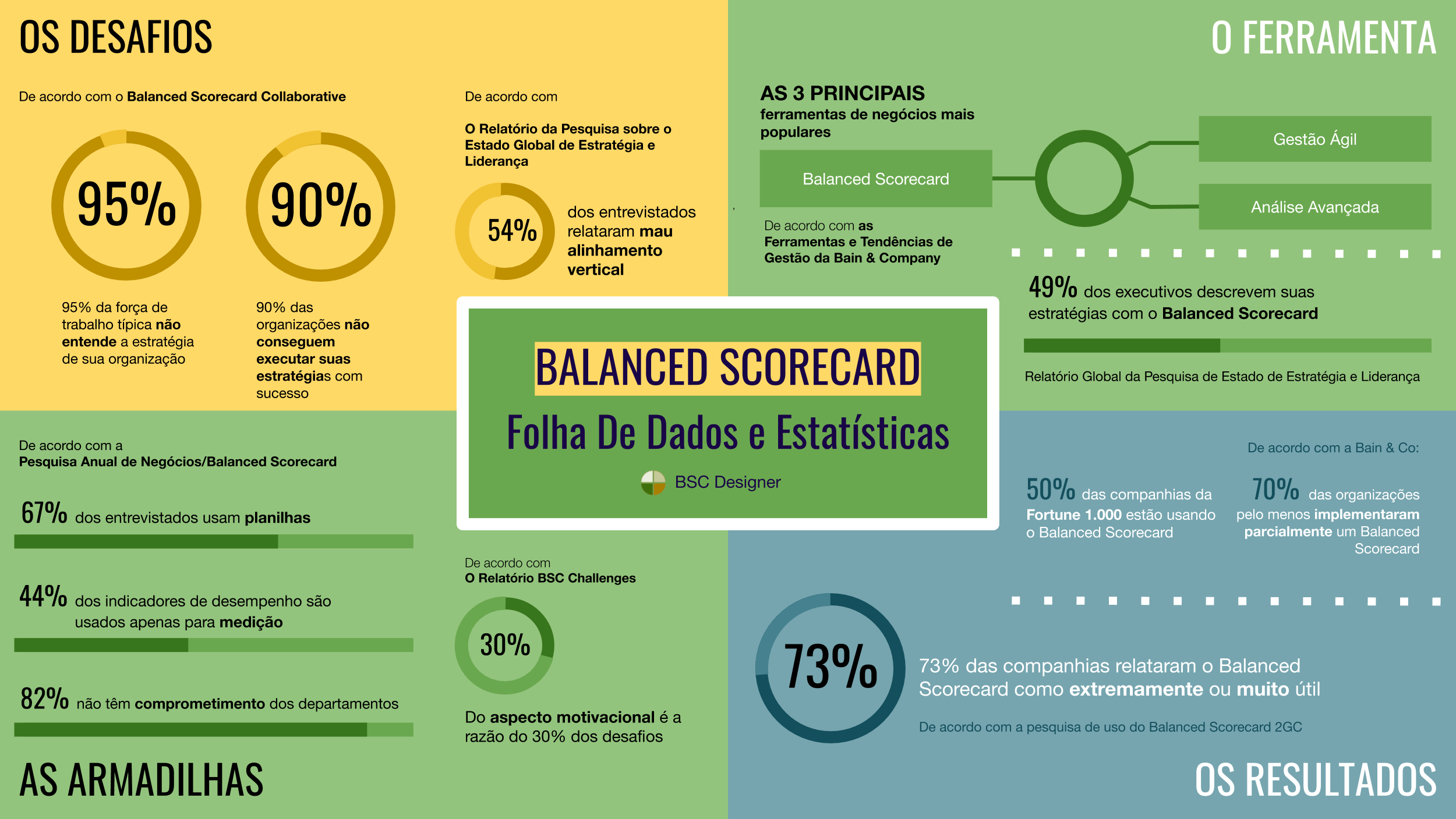 Ficha Técnica Do Balanced Scorecard