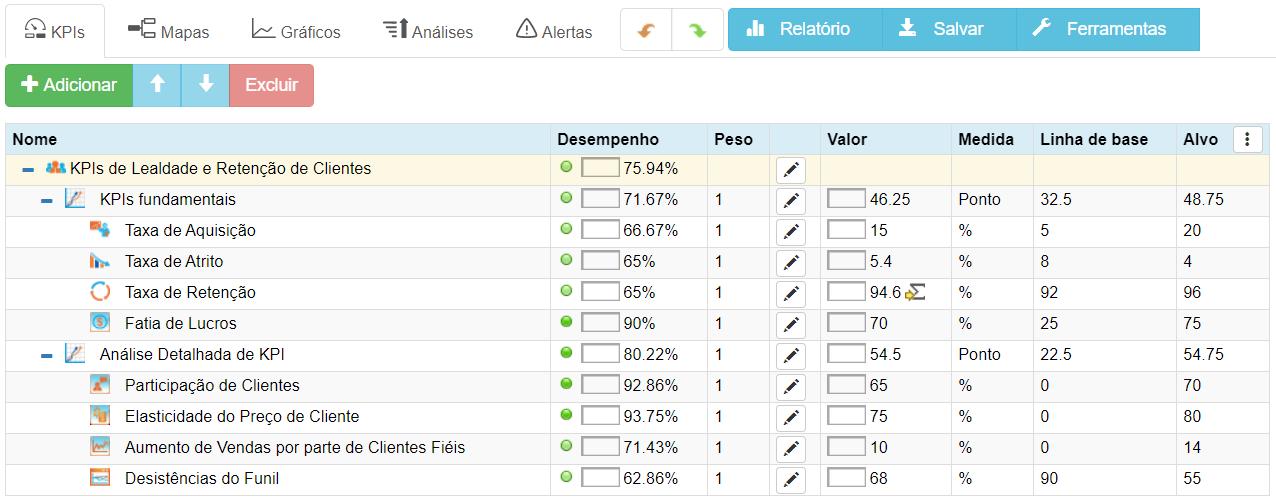 KPIs de fidelidade e retenção de clientes no BSC Designer Online