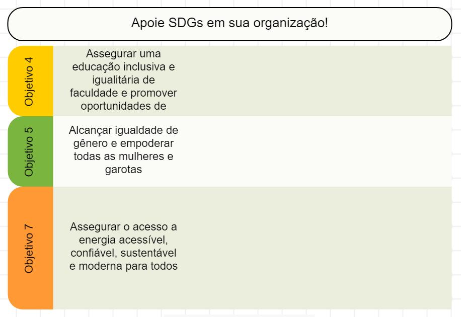 Modelo de mapa de estratégia com ODS 2030