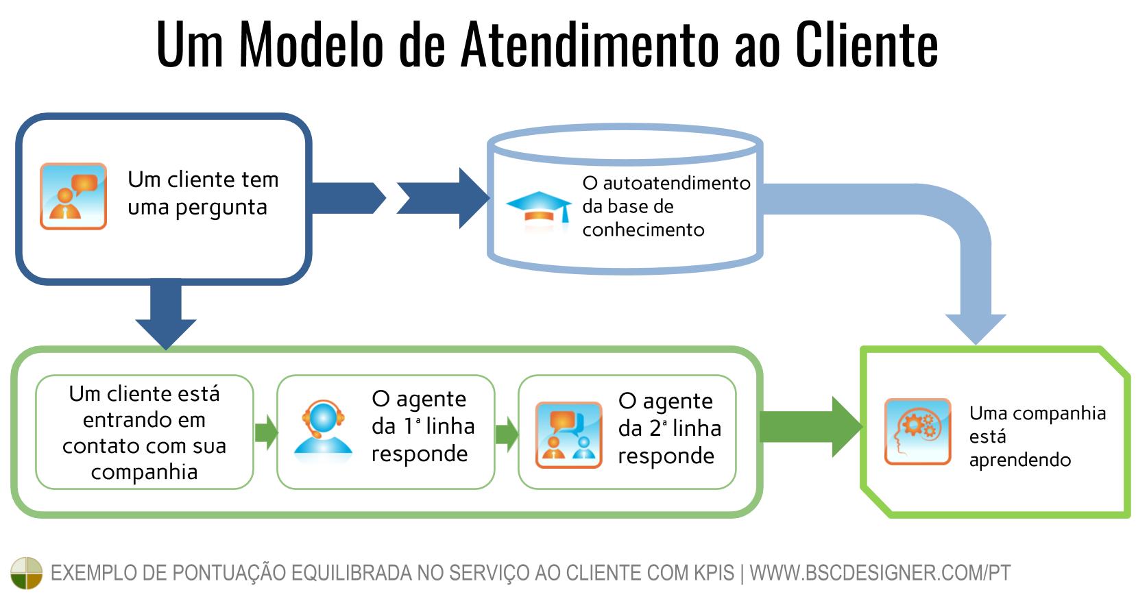 Antes de criar um Balanced Scorecard de atendimento ao cliente, desenhe um modelo de negócios geral