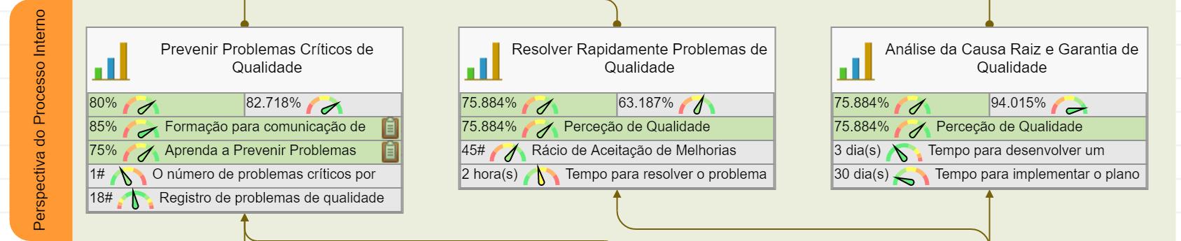 Scorecard de qualidade – perspectiva interna