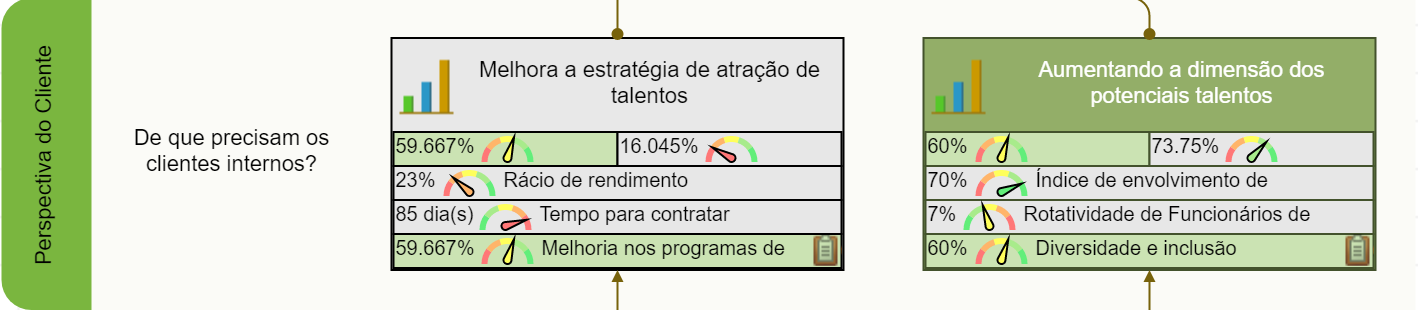 Metas da Perspectiva do Cliente do Scorecard de RH