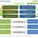 Qual é a diferença entre um Dashboard e um balanced scorecard?