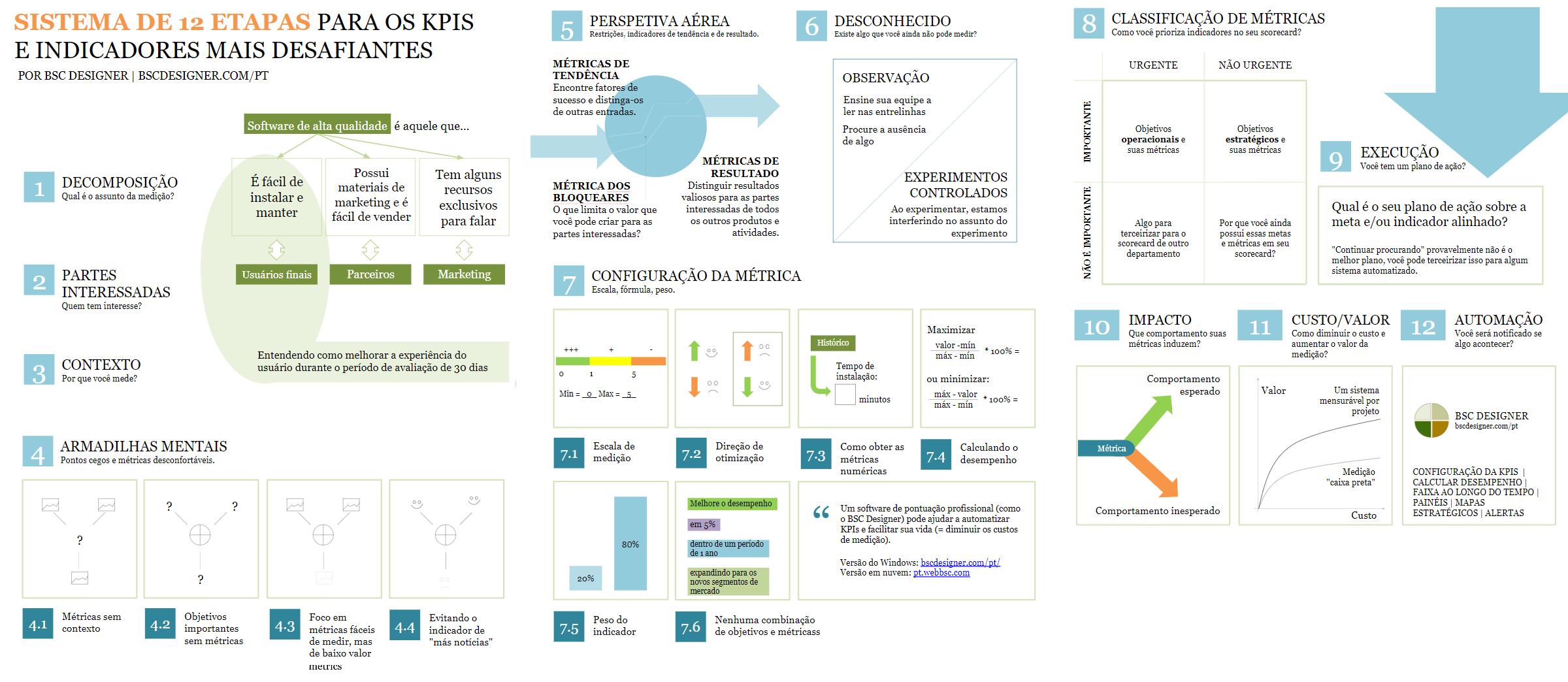 Sistema de KPIs de 12 Etapas Para Encontrar KPIs Para As Situações de Negócios Mais Desafiadoras