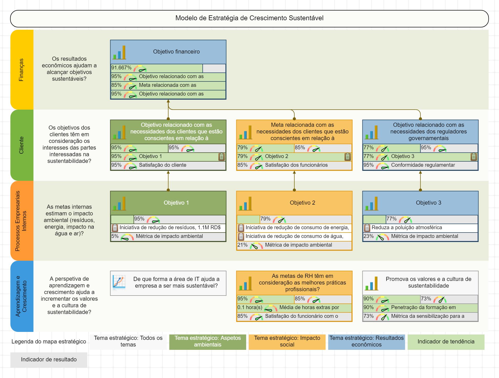 Mapa estratégico da sustentabilidade