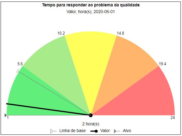 Tempo para responder ao indicador de qualidade
