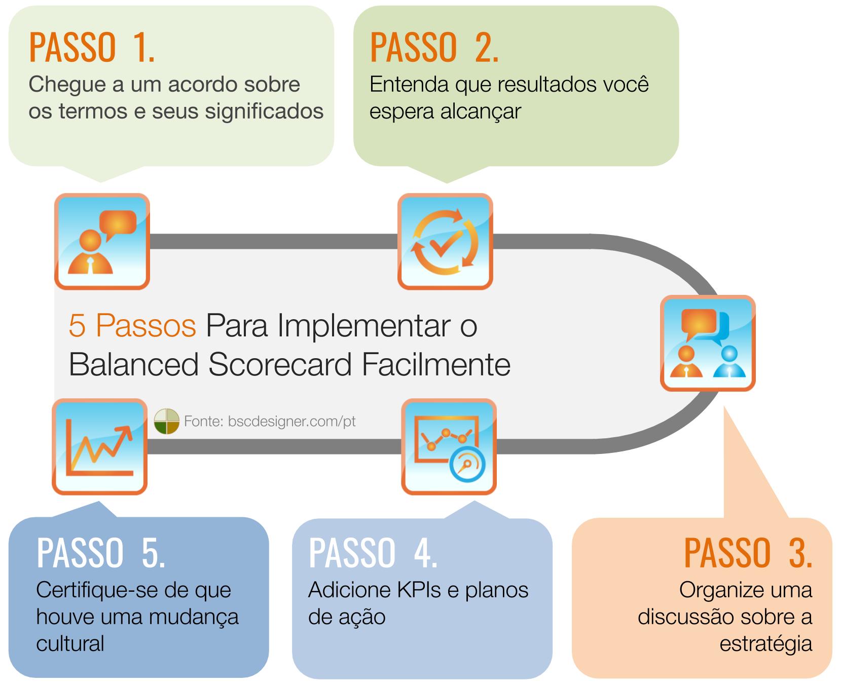 5 Passos Para Implementar o Balanced Scorecard Facilmente