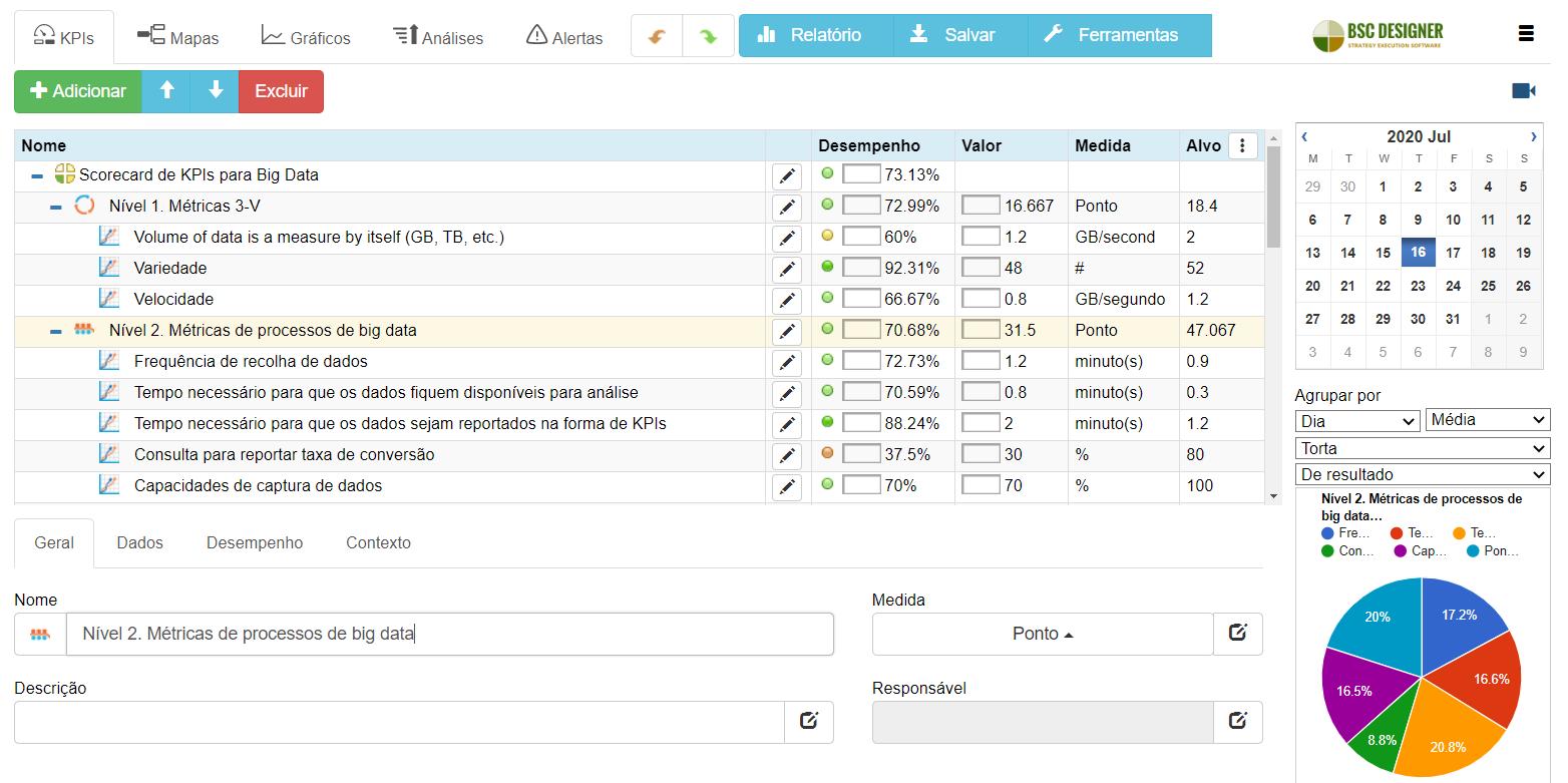 KPIs de Big Data no Scorecard criados com o BSC Designer