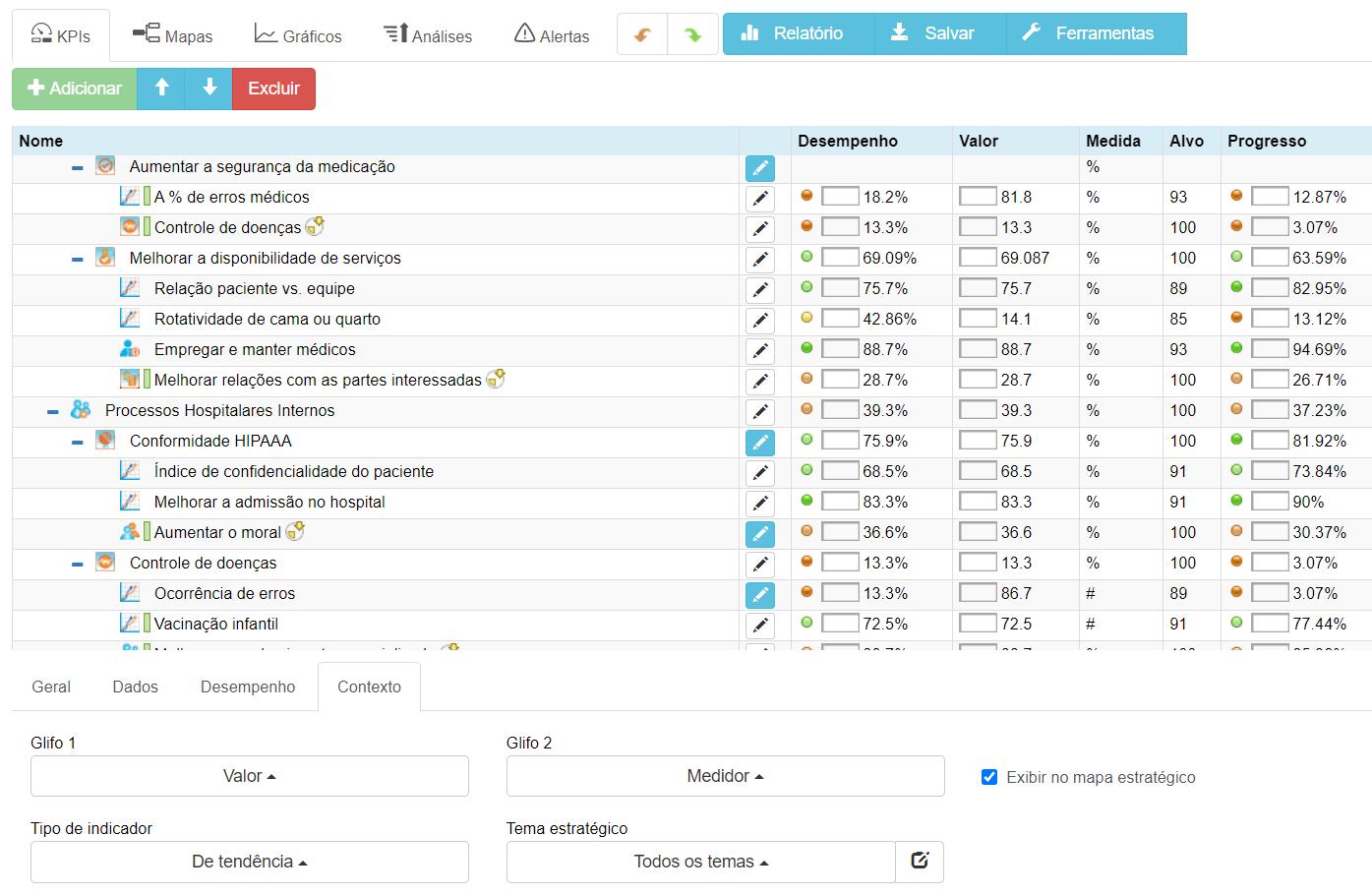 Exemplos de indicadores de desempenho do hospital de KPIs