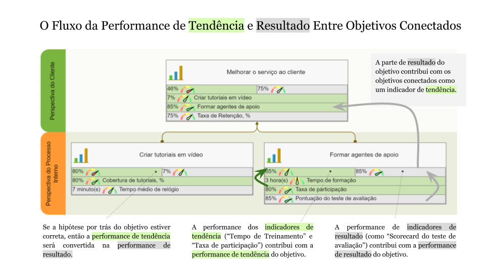 O Fluxo da Performance de Tendência e Resultado Entre Objetivos Conectados