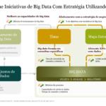 Alinhar Iniciativas de Big Data com a Estratégia Utilizando KPIs