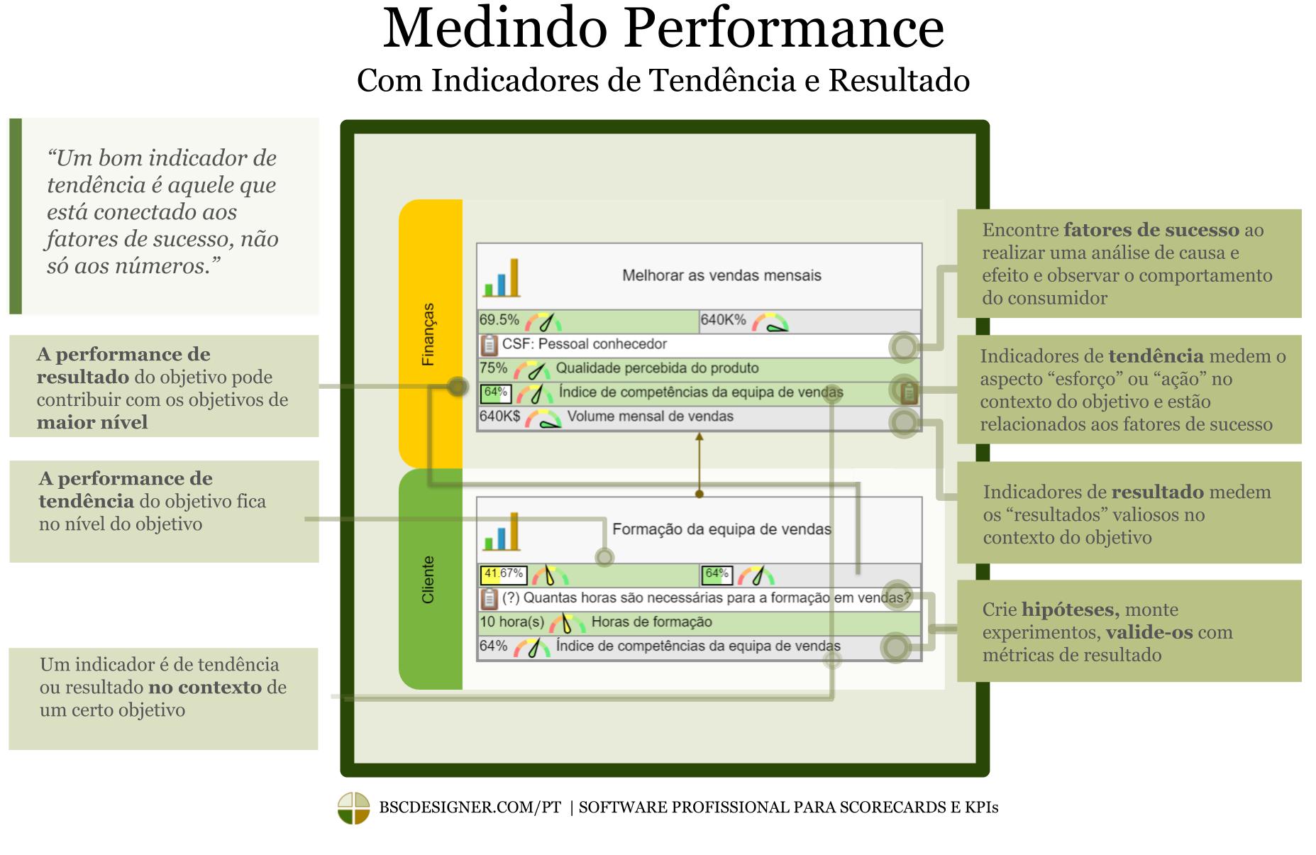 A diferença entre indicadores de tendência e de resultado
