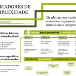 Métricas de complexidade - 4 etapas para gerenciar a complexidade