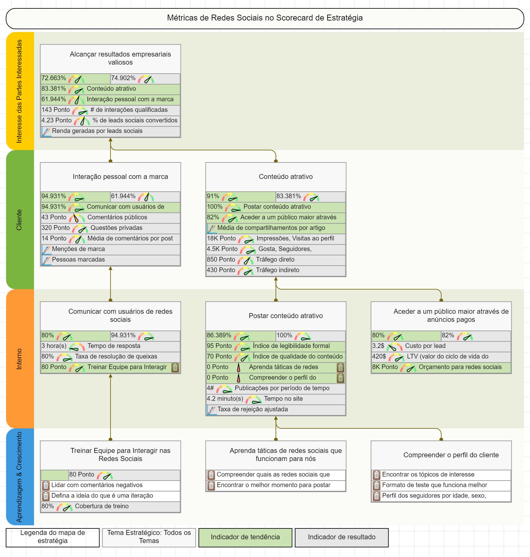 Um exemplo de mapa estratégico de mídia social