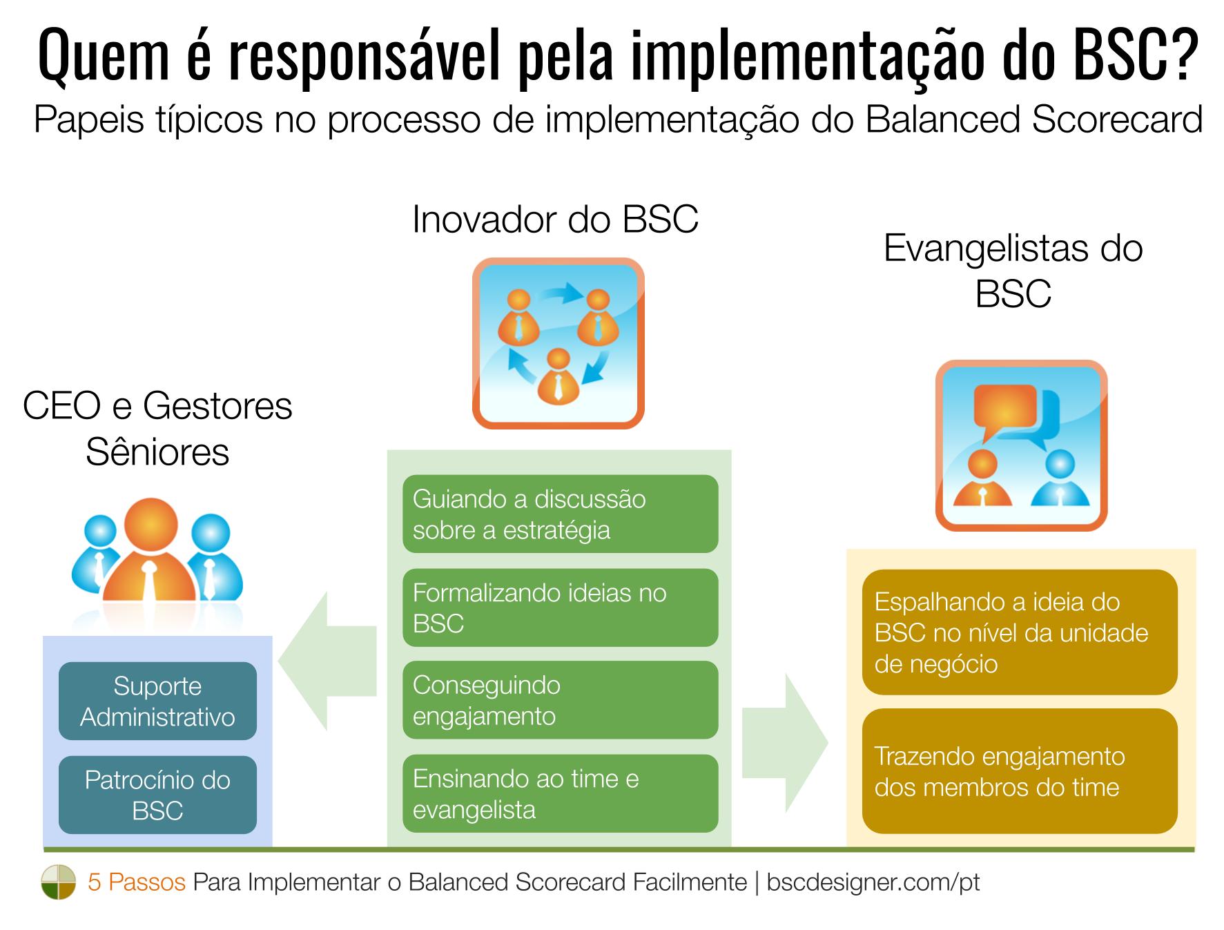 Quem é responsável pela implementação do BSC? Papeis típicos no processo de implementação do Balanced Scorecard.