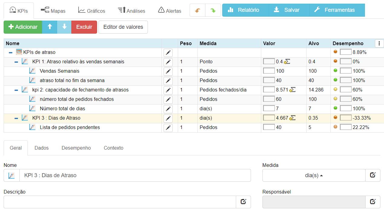 Backlog KPIs in BSC Designer: KPI 1: Lista pendente em relação às vendas semanais; KPI 2: Capacidade de fechamento da lista pendente; KPI 3: Dias da lista pendente