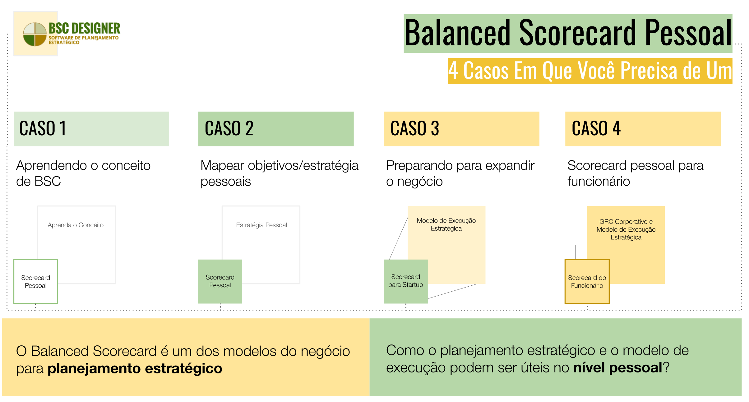 Balanced Scorecard no Nível Pessoal e de Funcionário