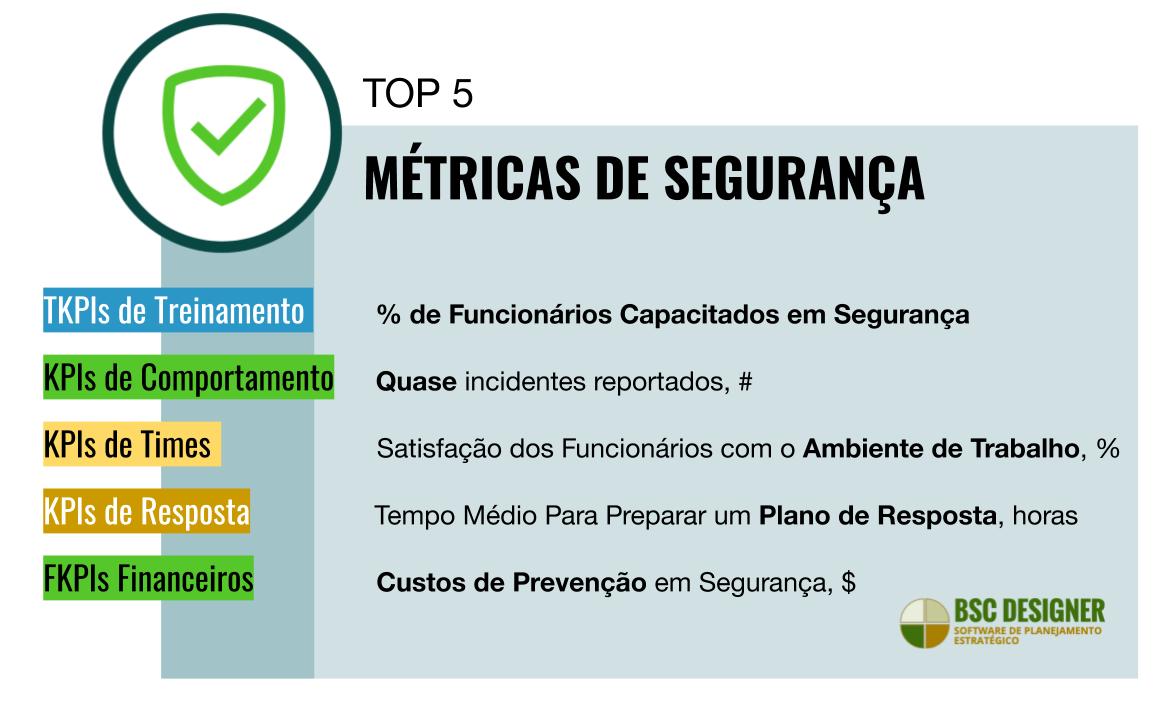 5 Principais KPIs Para Segurança