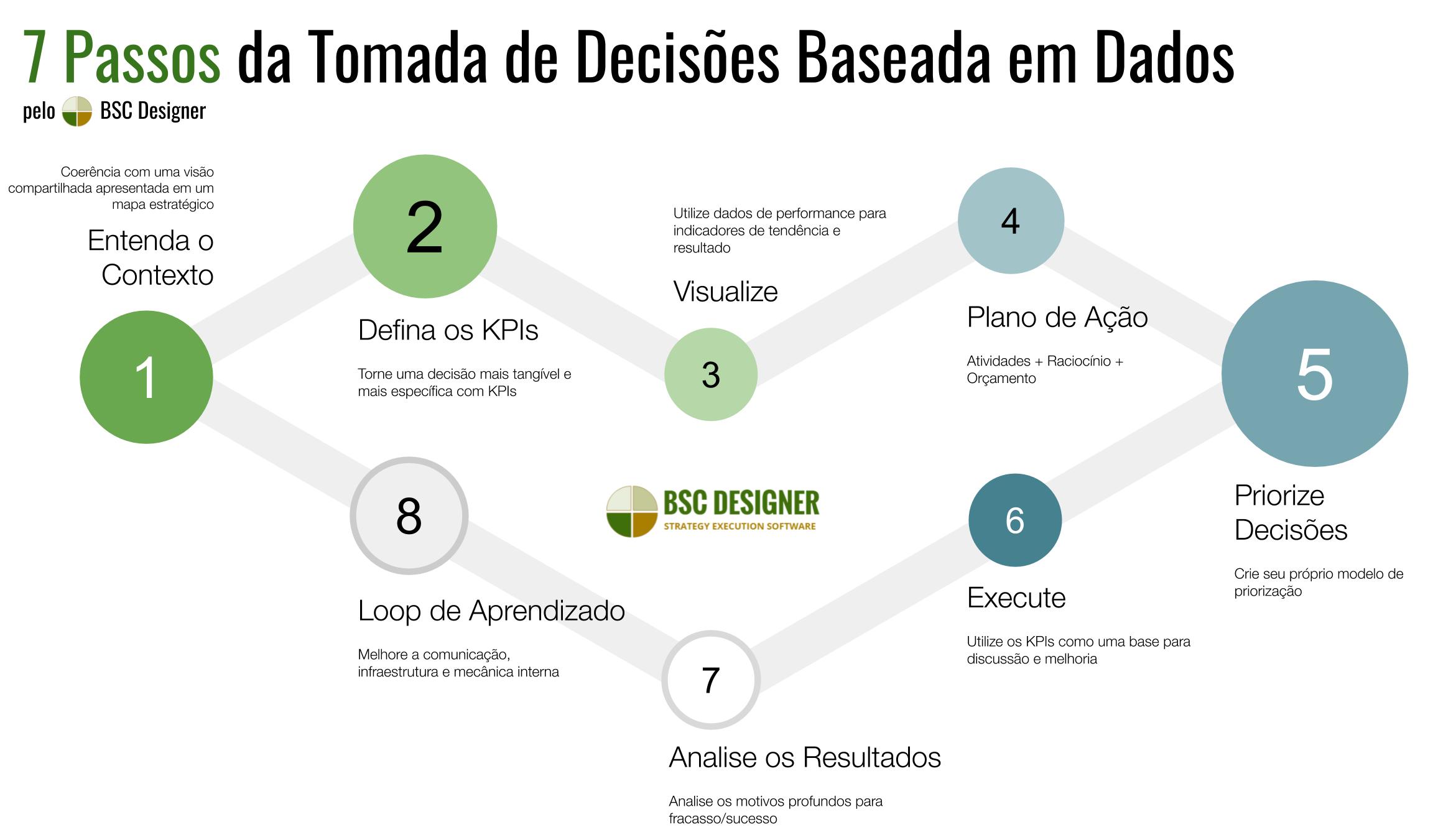 7 Passos da Decisão Baseada em Dados