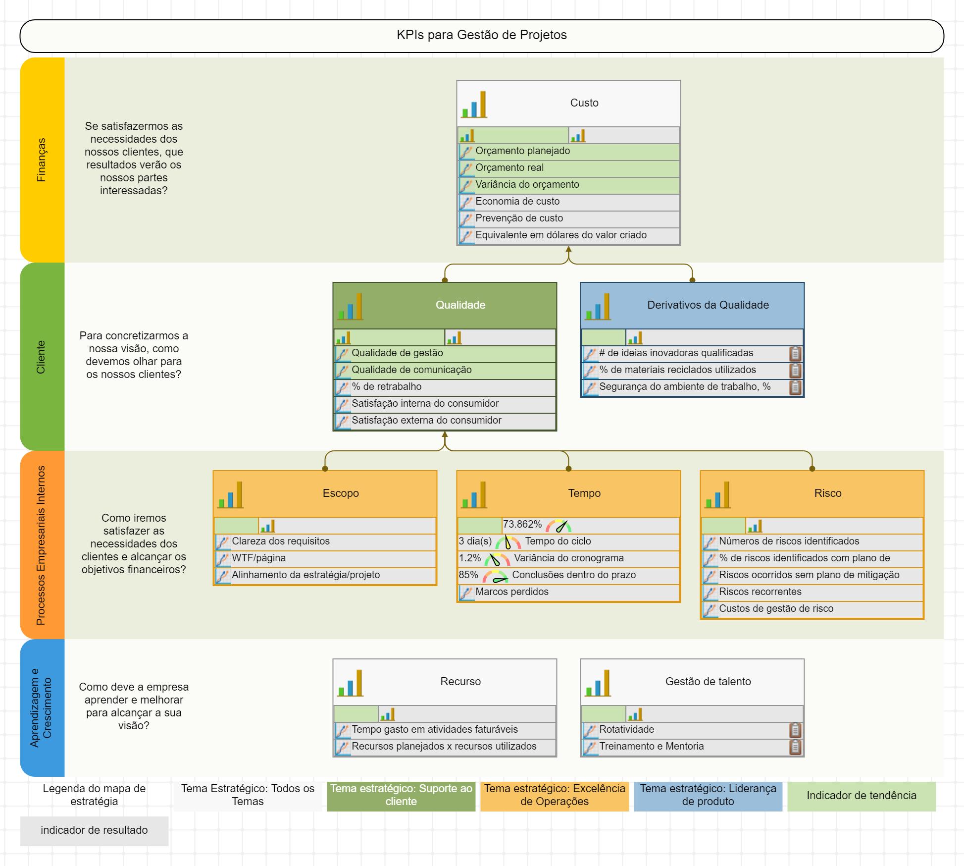 KPIs de Gestão de Projetos no mapa estratégico