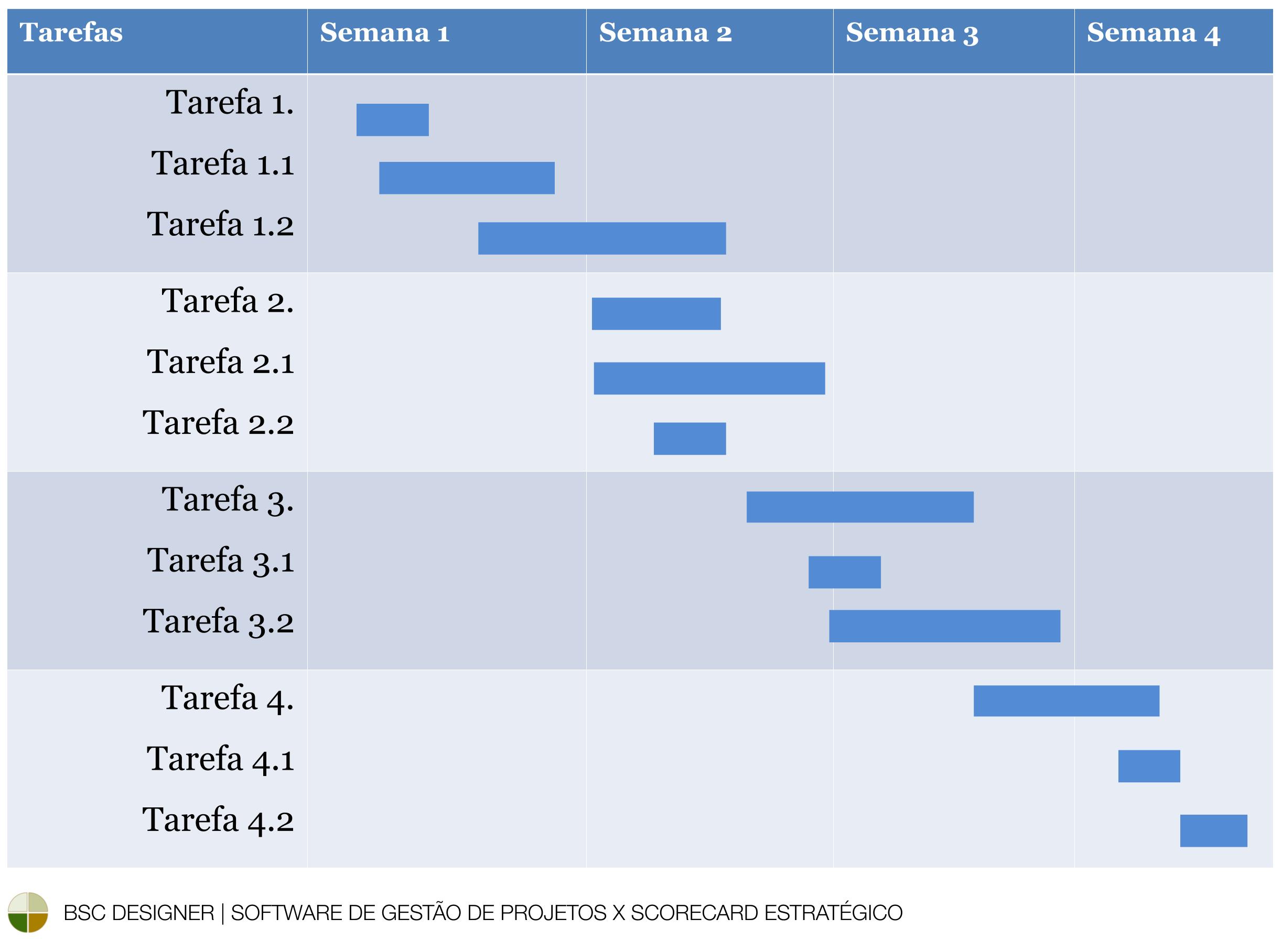 Gráfico de Gantt da gestão de projetos