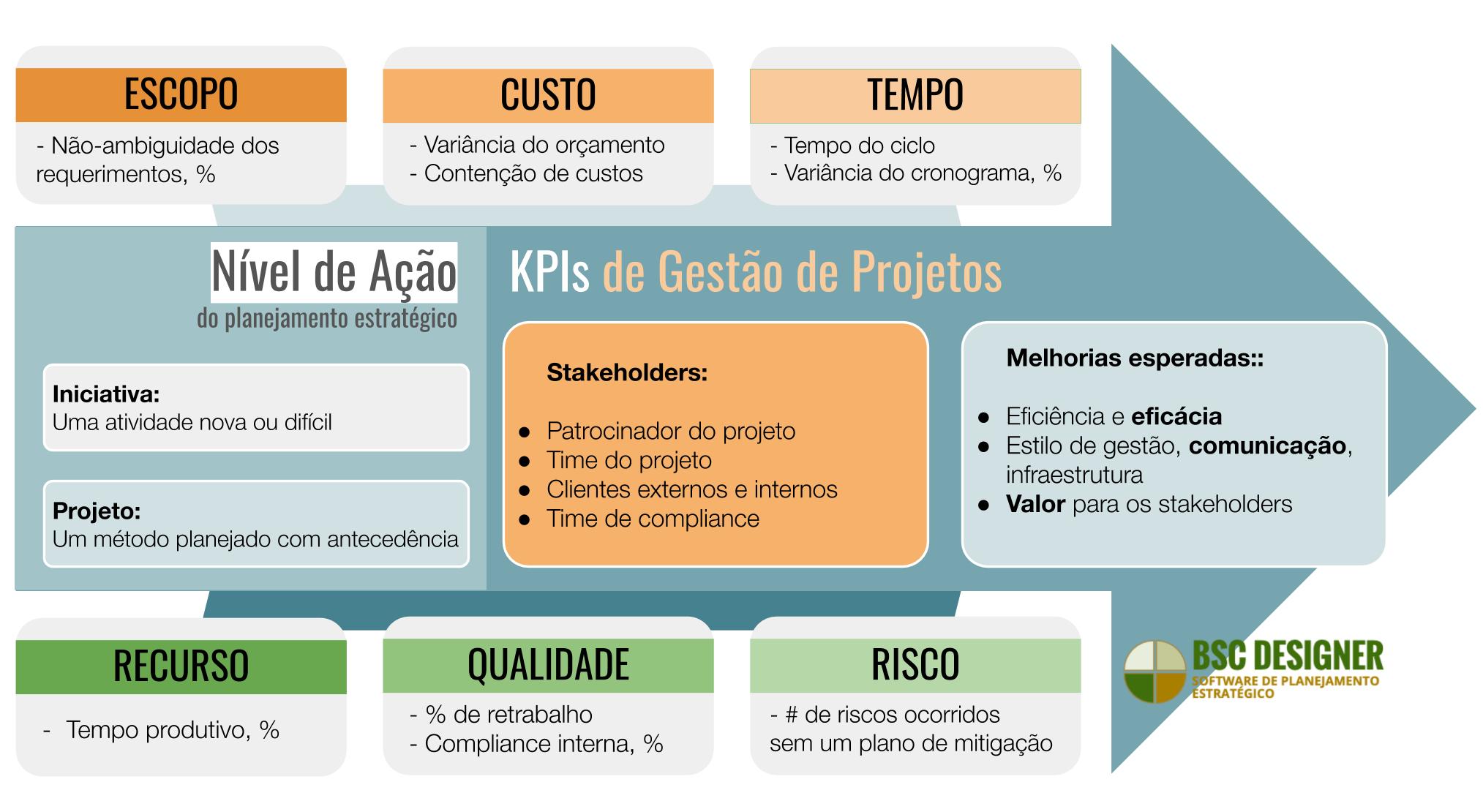 KPIs para gestão de projetos