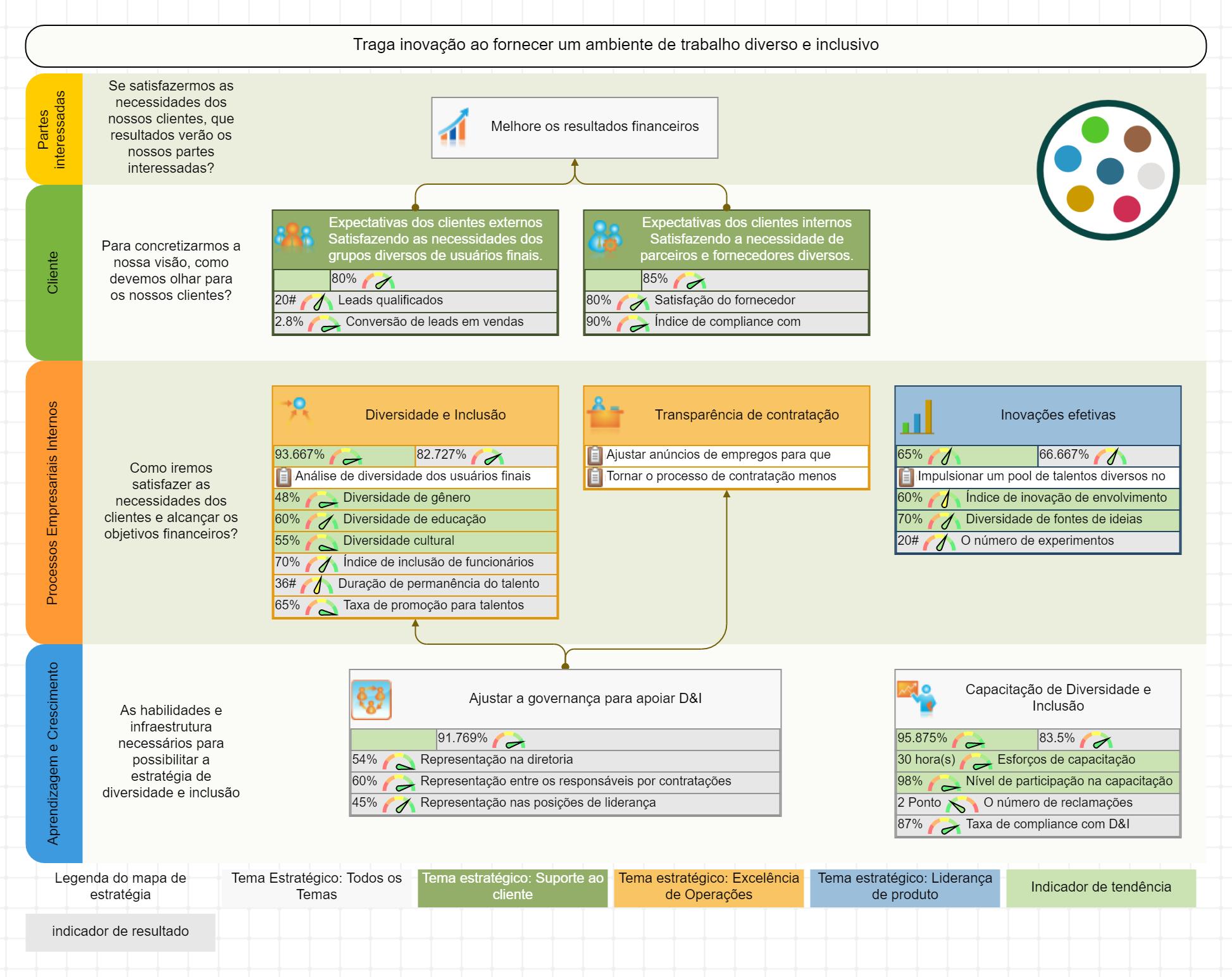 Mapa estratégico para diversidade e inclusão