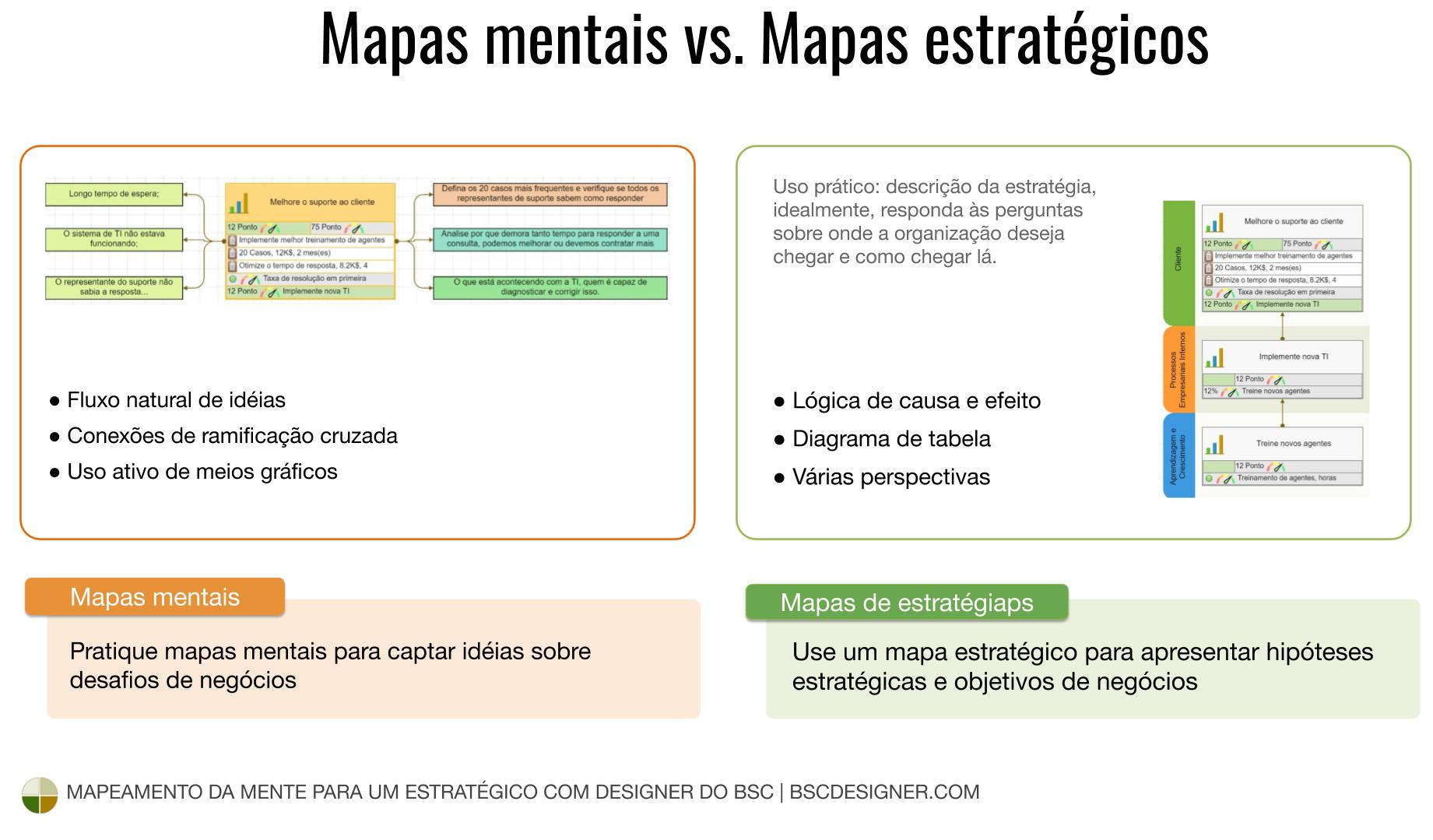 Capture idéias aleatórias com o mapa mental e apresente objetivos de negócios com lógica de causa e efeito em um mapa estratégico.