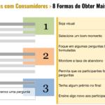 8 Formas de Obter Mais Insight Com Pesquisas Com Consumidores