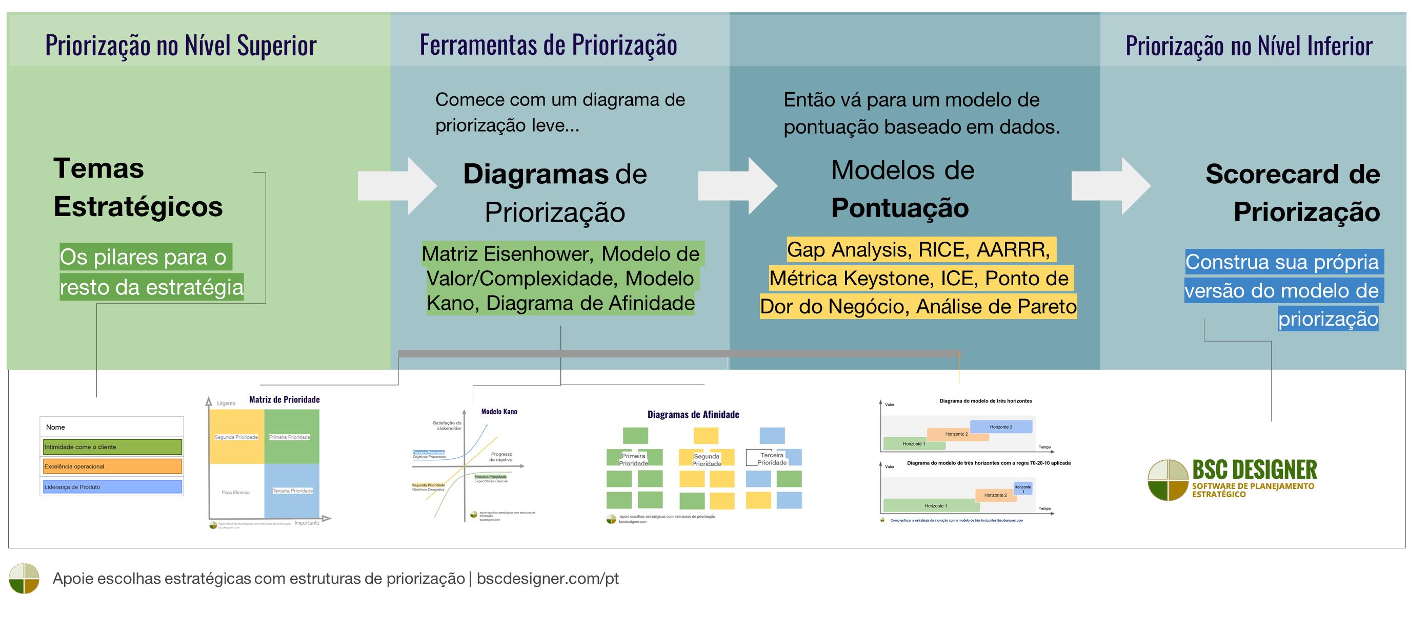 Escolhas Estratégicas Com Modelos de Priorização – Ferramentas de Priorização