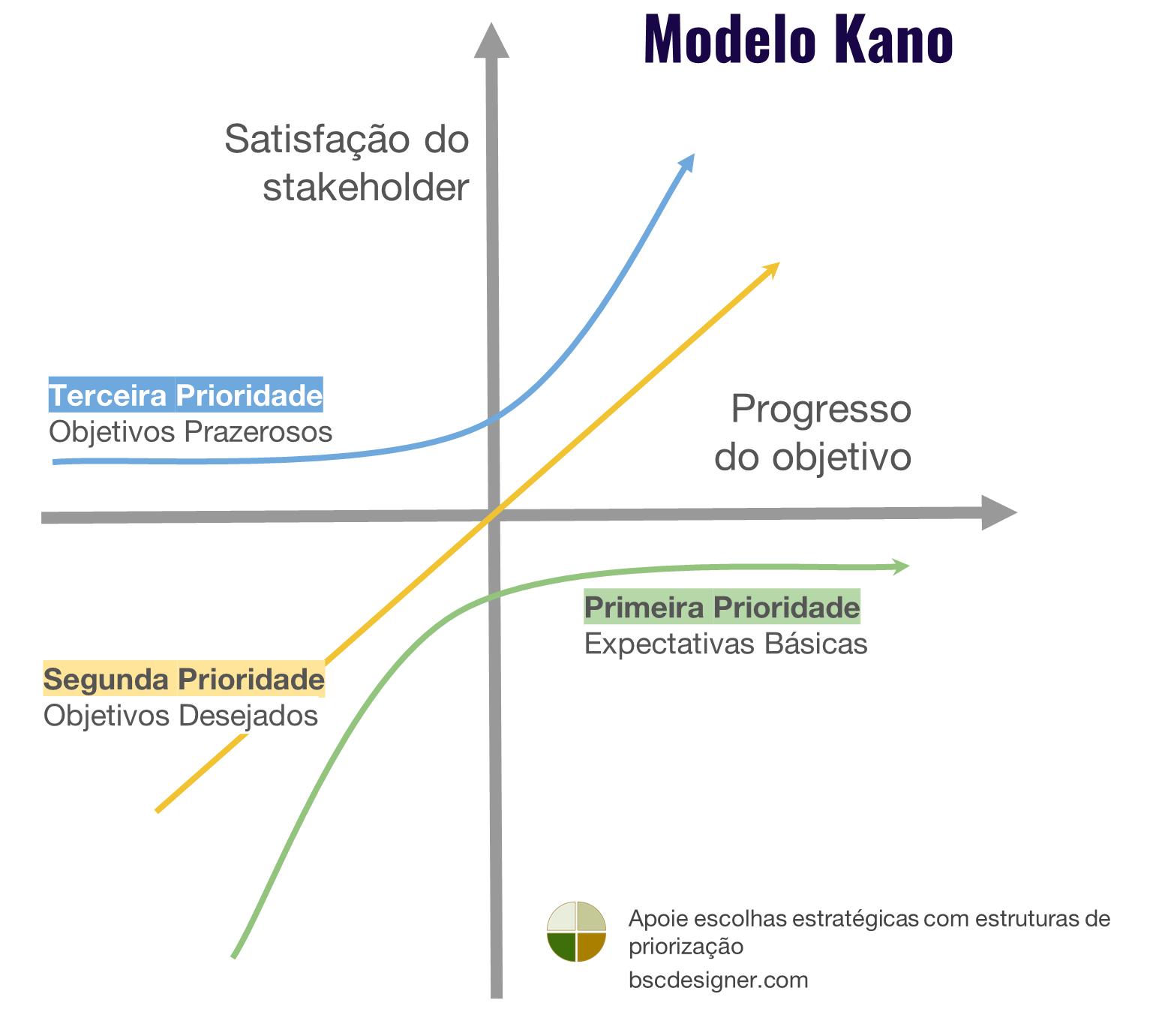 Gráfico do Modelo Kano