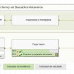 Mapa de processo para o Gargalo de Provedores de Serviço de Despachos Aduaneiros