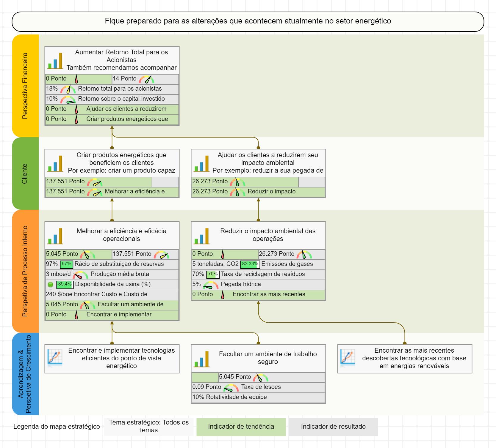 Mapa Estratégico e Scorecard de Produção Energética