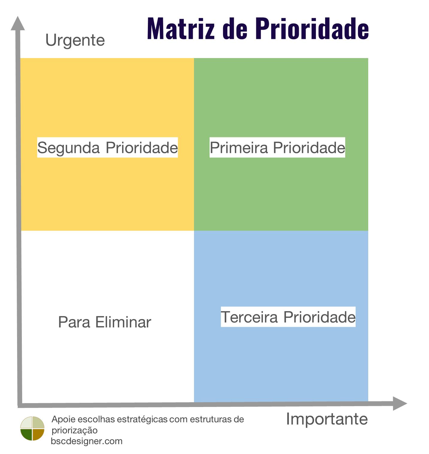 Matriz de Prioridade
