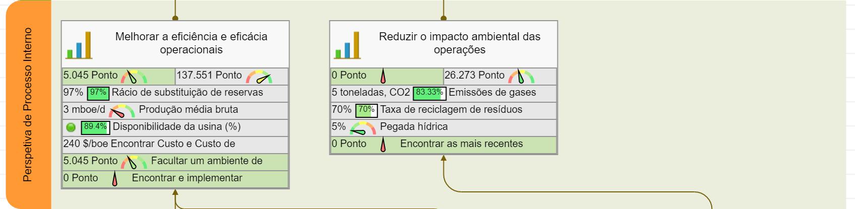 Scorecard de produto energético – Perspectiva de Processos Internos
