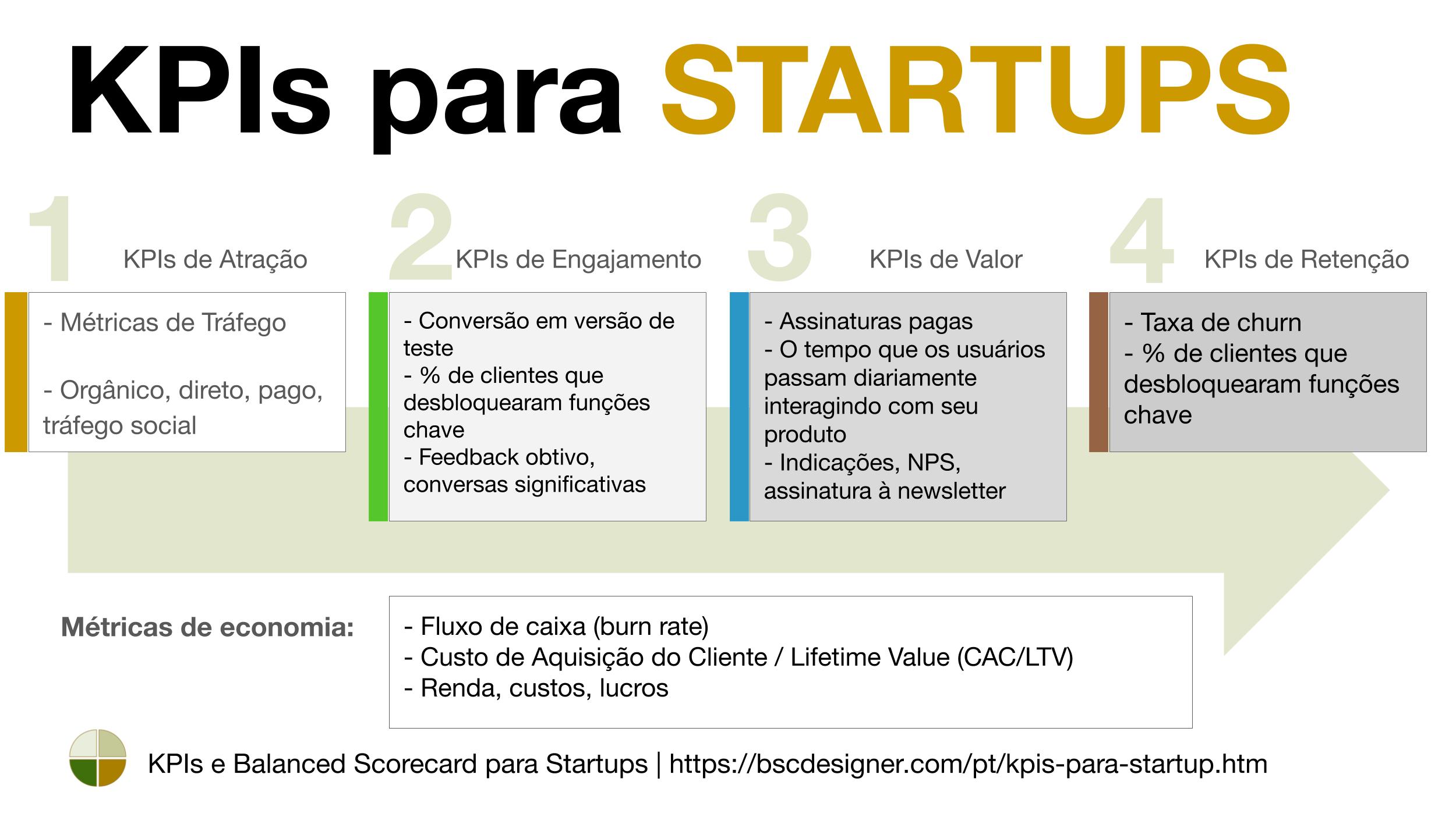 KPIs para Startups explicados pelo BSC Designer