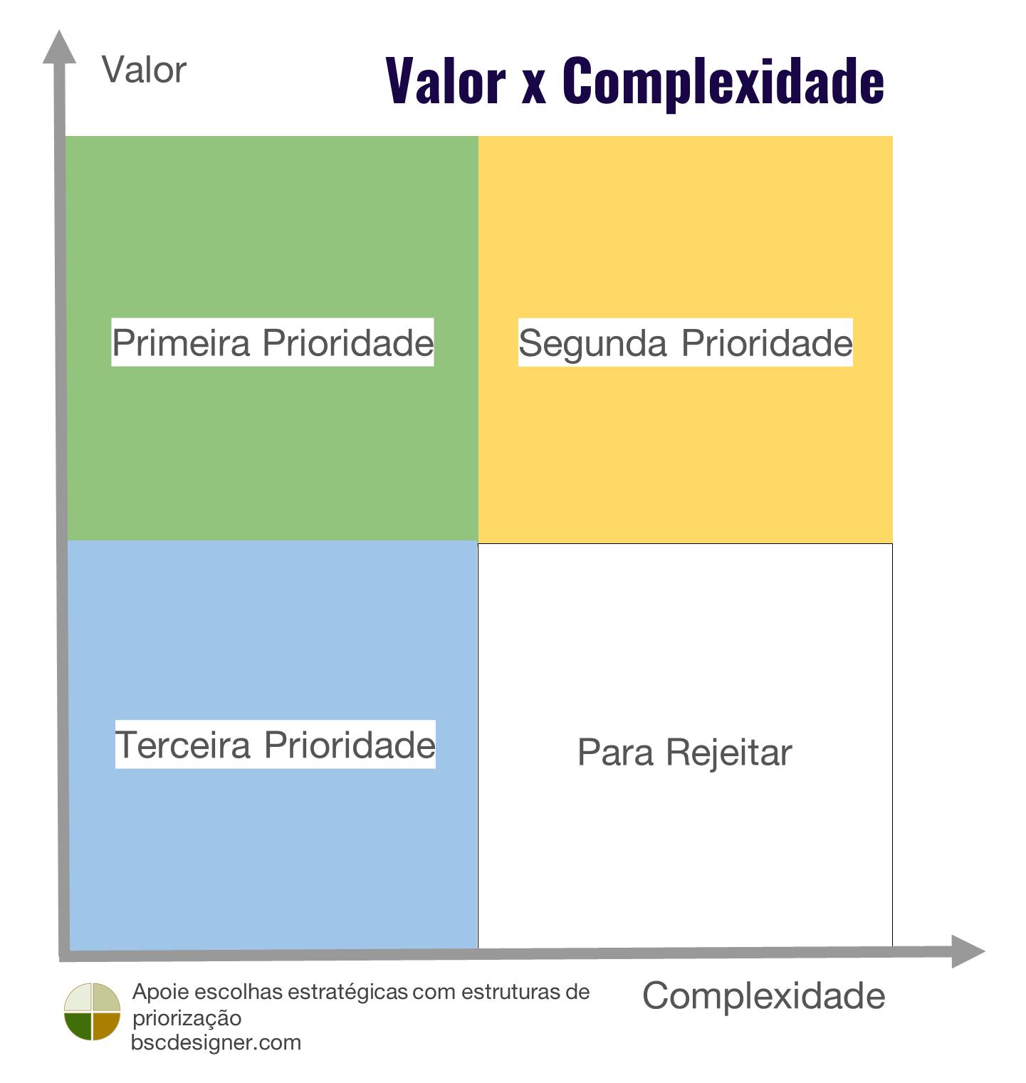 Matriz de Valor x Complexidade
