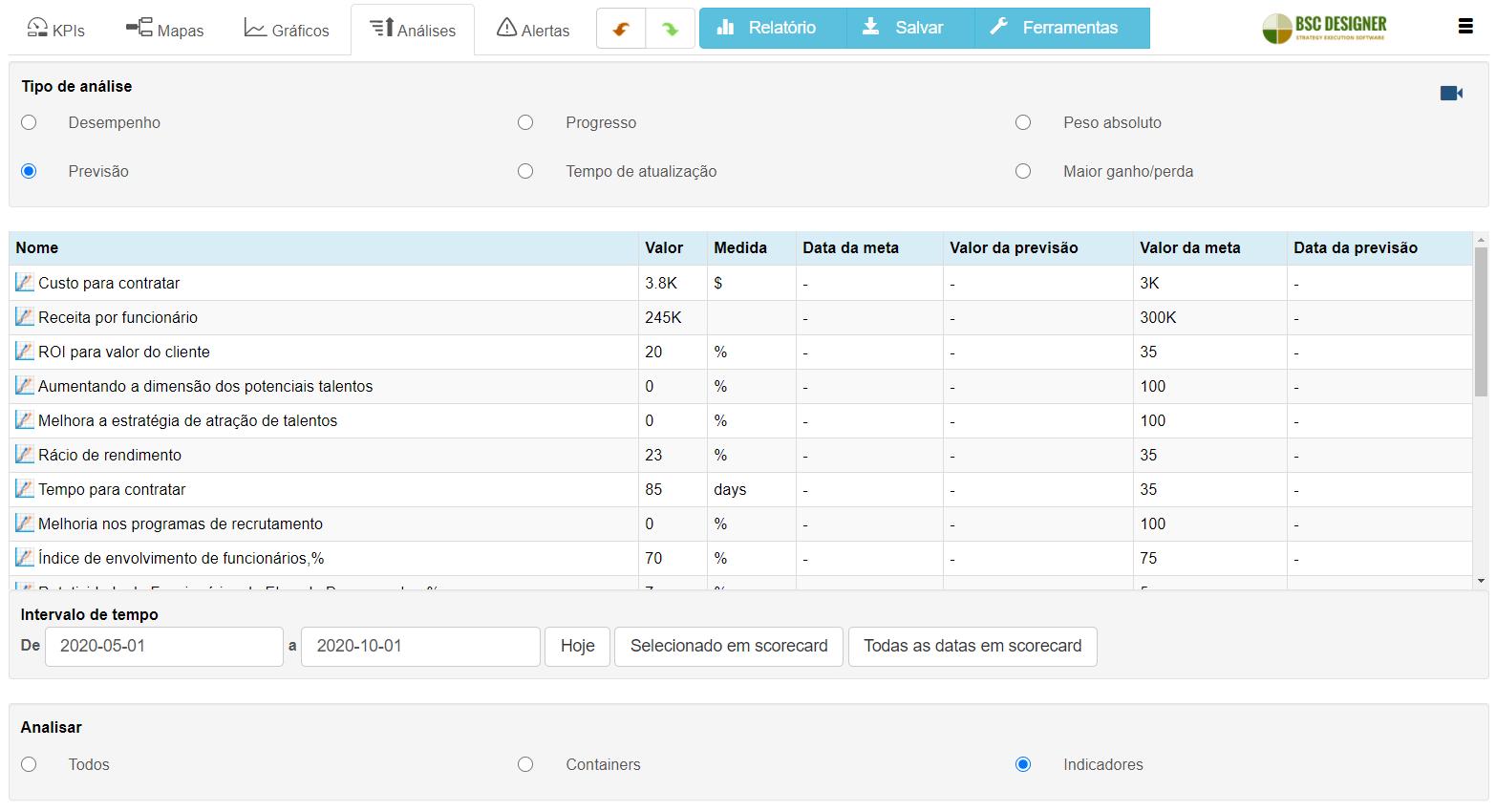 Aba de análise no software BSC Designer – encontre KPIs que precisam de sua atenção