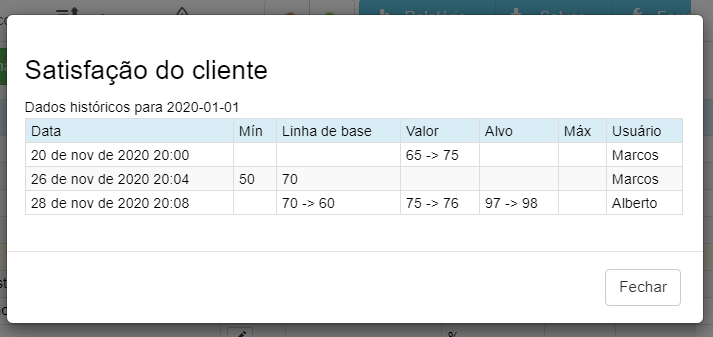 Registro de auditoria para dados de KPIs no scorecard.