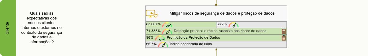 Os objetivos e KPIs da perspectiva do consumidor do scorecard de segurança de dados
