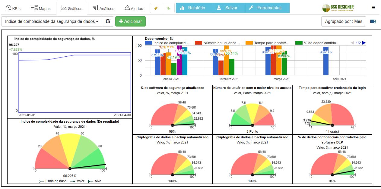 Um exemplo do dashboard do índice de complexidade da segurança de dados