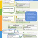 Mapa Estratégico de Segurança de Dados com KPIs, Fatores de Sucesso e Iniciativas