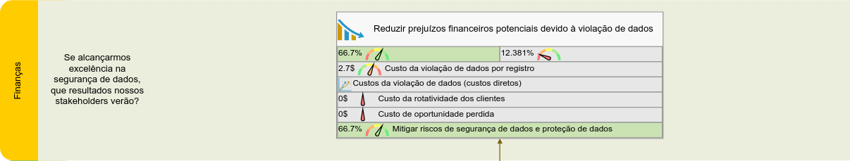 Perspectiva financeira no scorecard de segurança