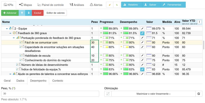 Um exemplo de métrica de índice ponderado para feedback de 360 graus
