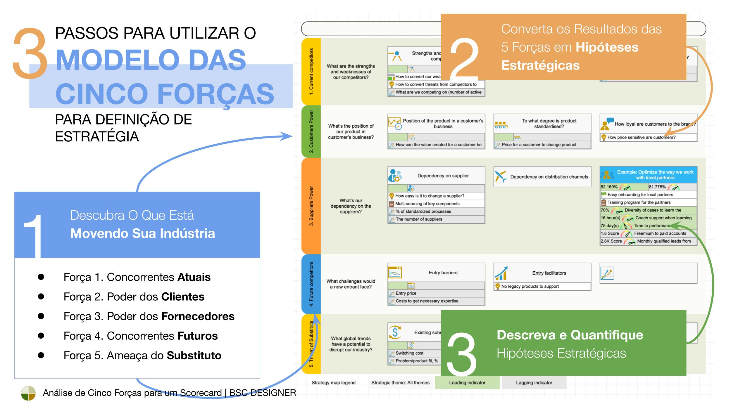 3 passos para formular uma estratégia competitiva com o modelo das Cinco Forças de Porter