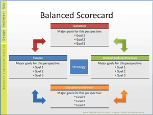Balanced Scorecard Concept includes 4 basic perspectives