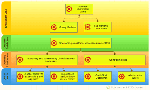 UNUM Balanced Scorecard Example