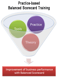 Practical training and coaching for balanced scorecard
